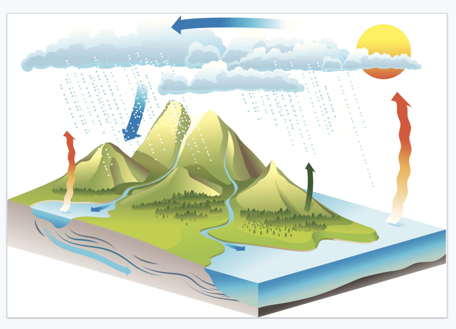 The Water Cycle Science Games Legends Of Learning