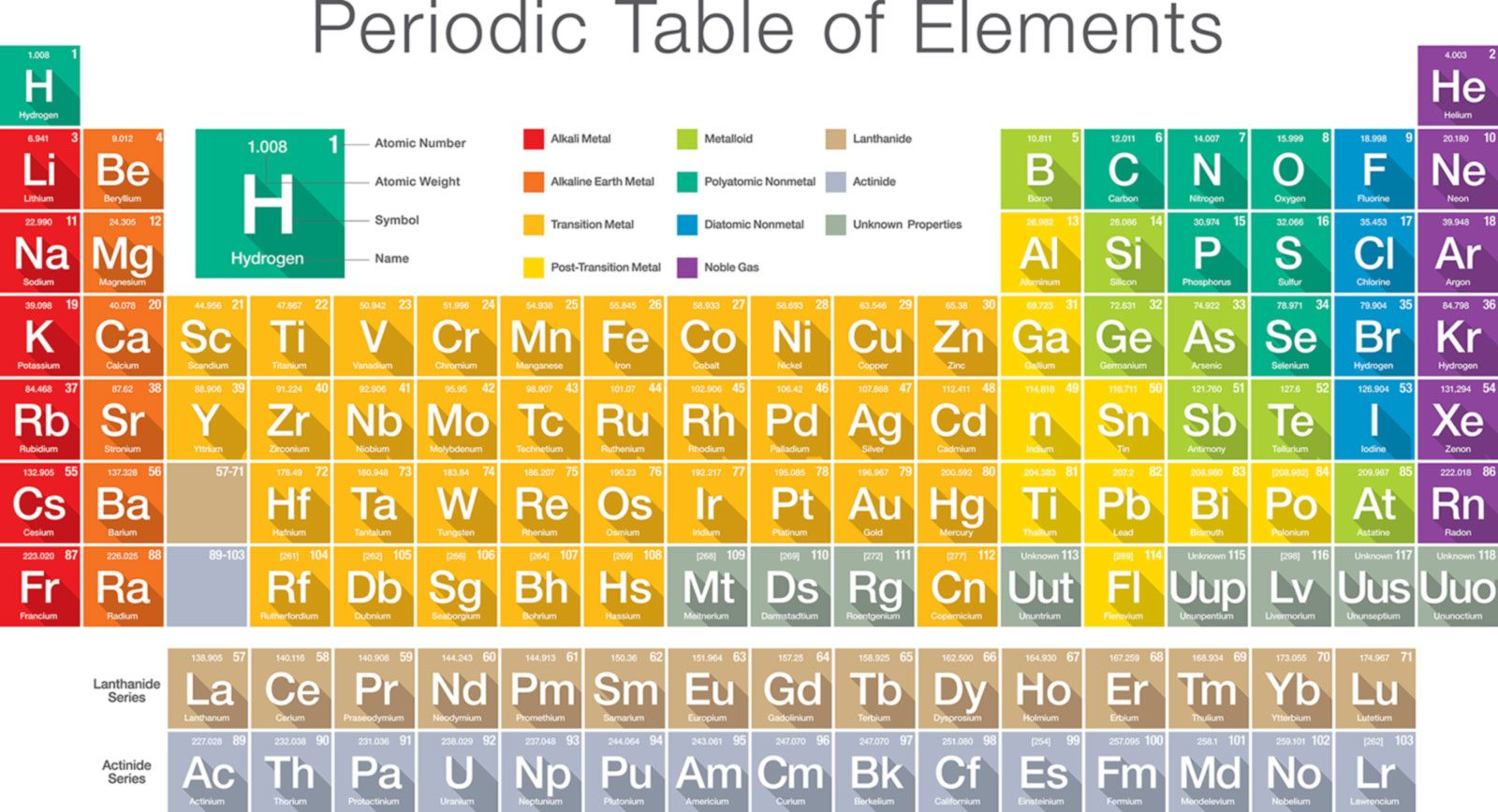 The periodic table holds all of the atoms and elements.