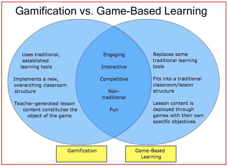 A venn diagram comparing gamification and game-based learning (GBL).
