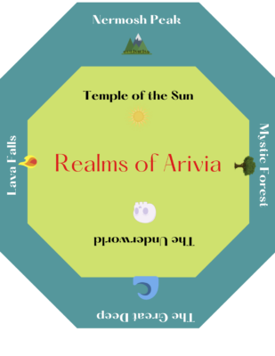 realms of arvia game set up