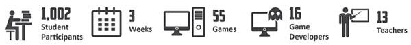 Game Study Controls