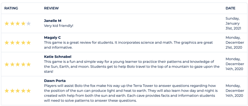 Bolo and the Terra Tower Favorable Teacher Ratings