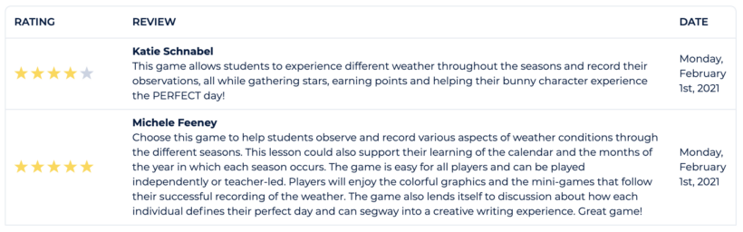 Teacher reviews on the game The Perfect Day